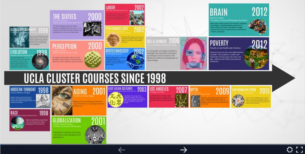 UCLA Cluster Timeline